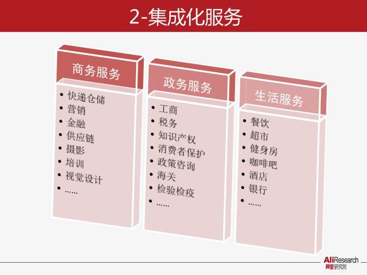 阿里研究报告:中国电子商务园区发展与战略价值