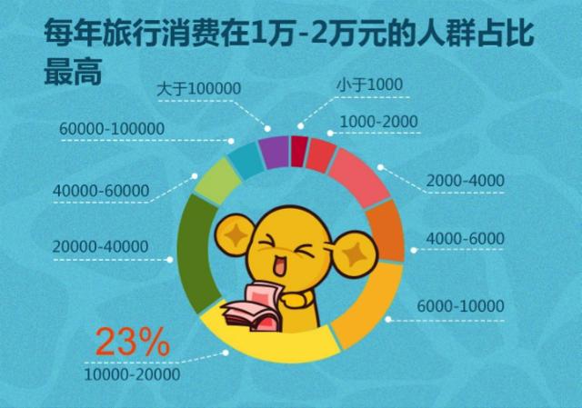数解黄金周 | 中国旅行者近一年人均旅行花费9498元