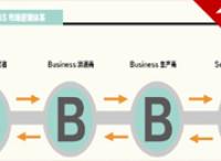 阿里商业评论 从B2C到C2B——互联网驱动的商业范式转换