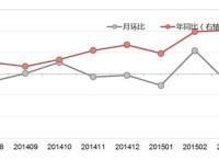 阿里研究院:2015年5月网购价格变化情况