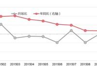 2015年11月网购价格变化情况