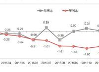阿里研究院:2016年1月网购价格变化情况