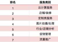 """2015年在线商业服务生态""""五大排行榜"""""""