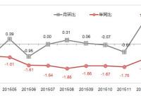 阿里研究院:2016年4月网购价格变化情况