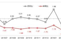 阿里研究院:2016年5月网购价格变化情况